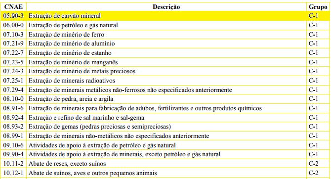 Dimensionamento da CIPA quadro III