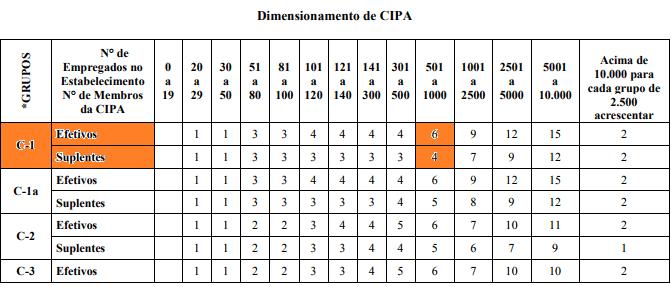 Dimensionamento da CIPA quadro I